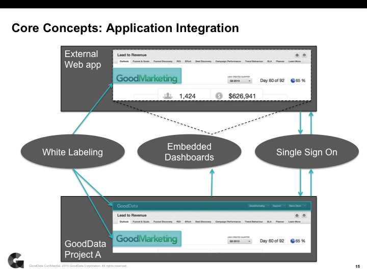 Core concepts of application integration