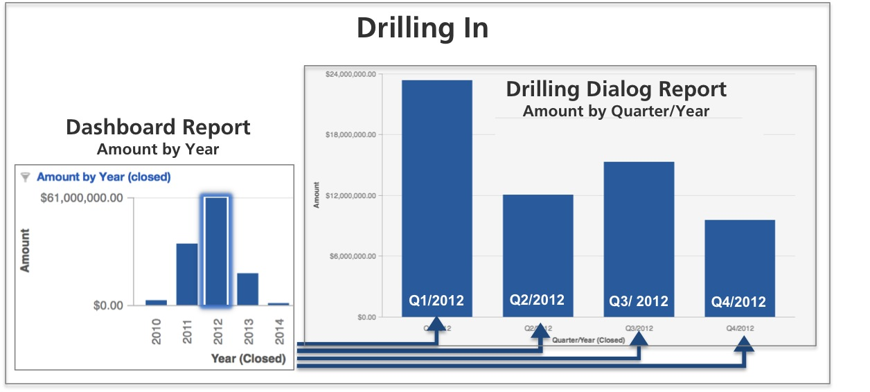 Drill in is initiated by clicking the metric value. The resulting report shows the Amount broken down by quarter, filtered for the year 2012.