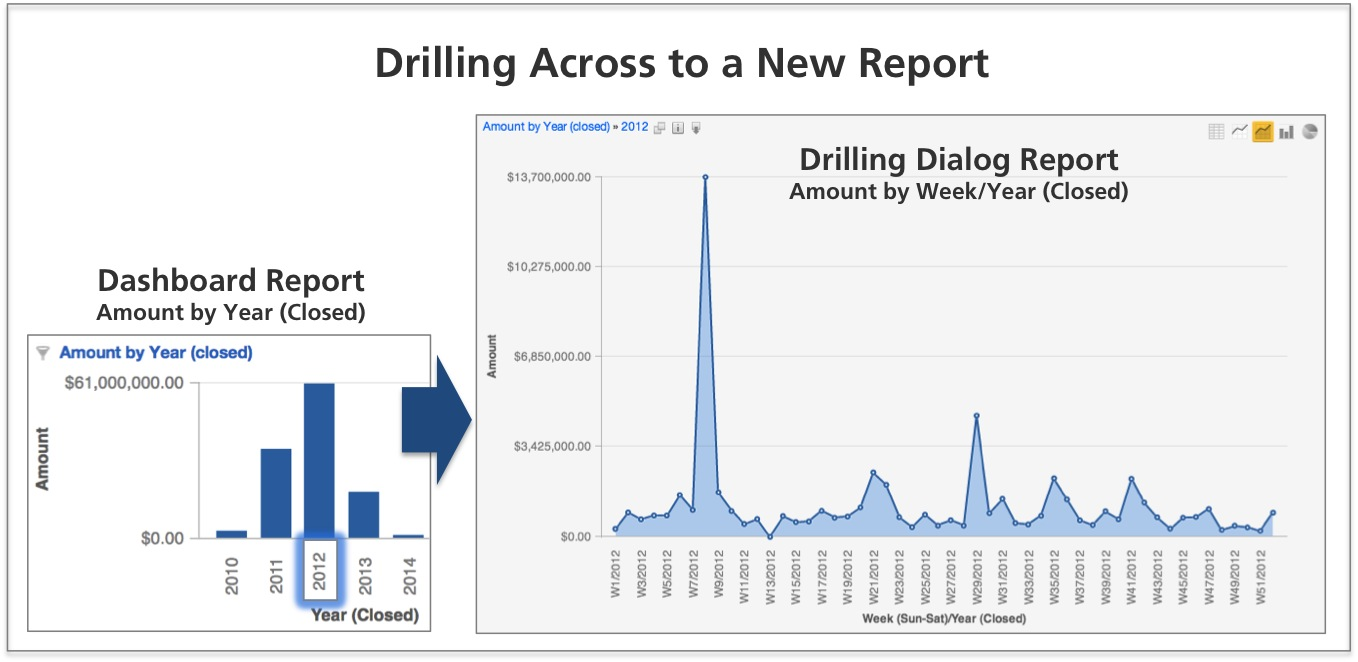 When drilling across to a new report that happens to have the same report metric, the result is effectively the same as that of a drill down
