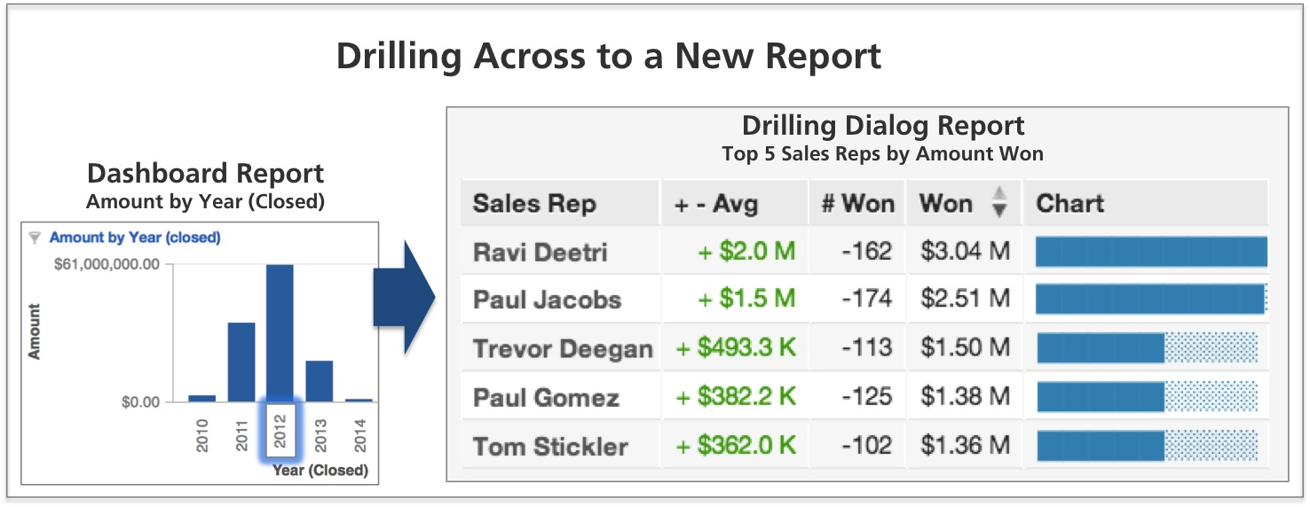 Drill across paths initiated by selecting the 2012 attribute value opens the top 5 sales representatives for year 2012