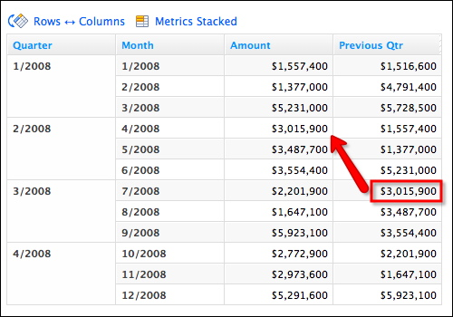 Metric values in column 4 are related to column 3 values using the For Previous(quarter) function. Note how the GoodData Platform intelligently interprets FOR Previous(quarter) by associating each month within a quarter to the corresponding month in the previous quarter