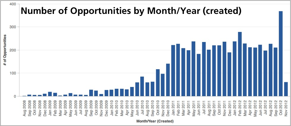Metric values categorized by opportunity creation date.