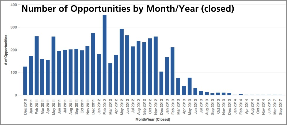 Metric values categorized by opportunity close date.