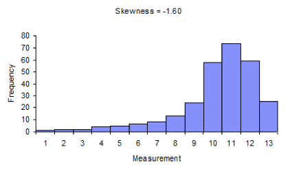 Normality Testing - Skewness and Kurtosis - Documentation