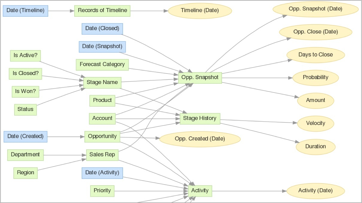 Visualize the project's logical data model