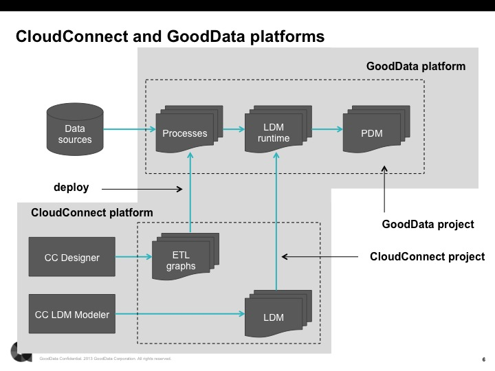 CloudConnect and the GoodData Platform