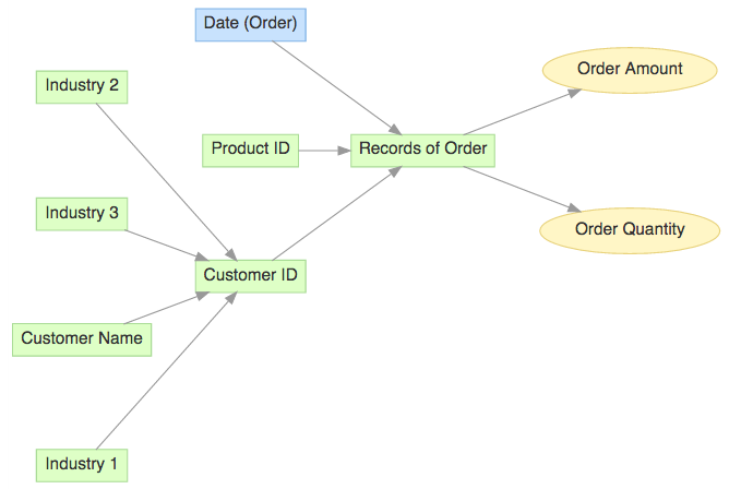 Modeling Many To Many Relationships In Gooddata Documentation