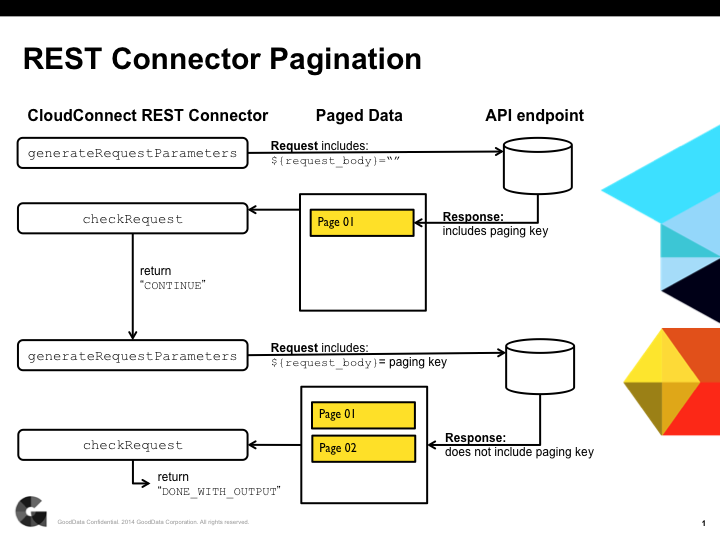 Paging Using the CloudConnect REST Connector - Documentation ...