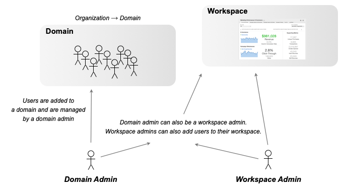 The image illustrates the relationship between projects and domains within the GoodData platform.