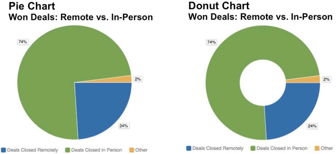 Pie And Donut Charts In Report Editor Documentation Gooddata