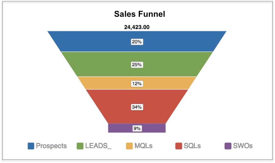 Funnel chart documentation gooddata help center funnel chart ccuart Image collections