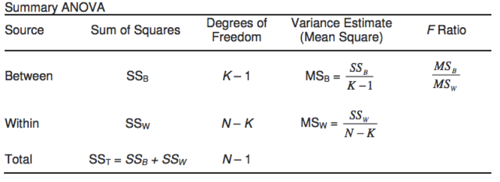Hypothesis testing one way analysis of variance anova for 1 way anova table